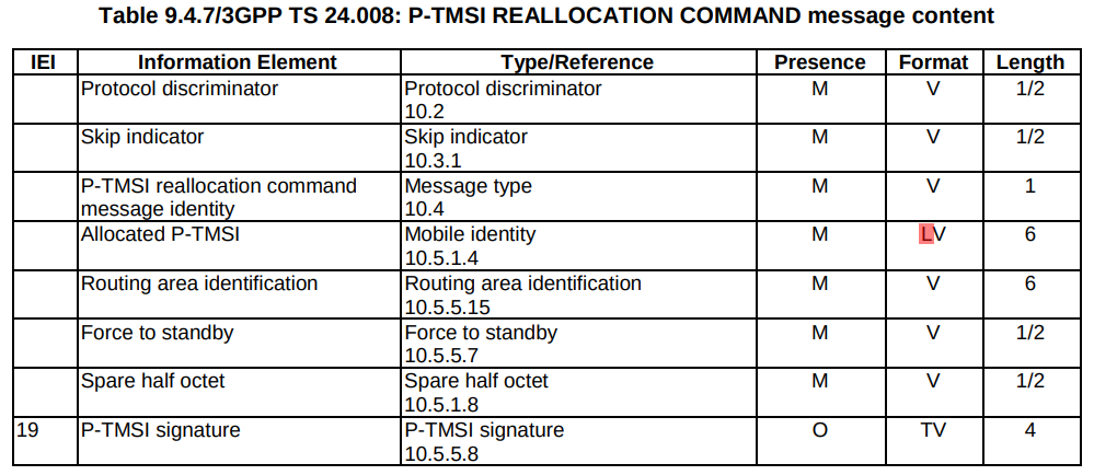 TS 24.008 P-TMSI REALLOCATION COMMAND message