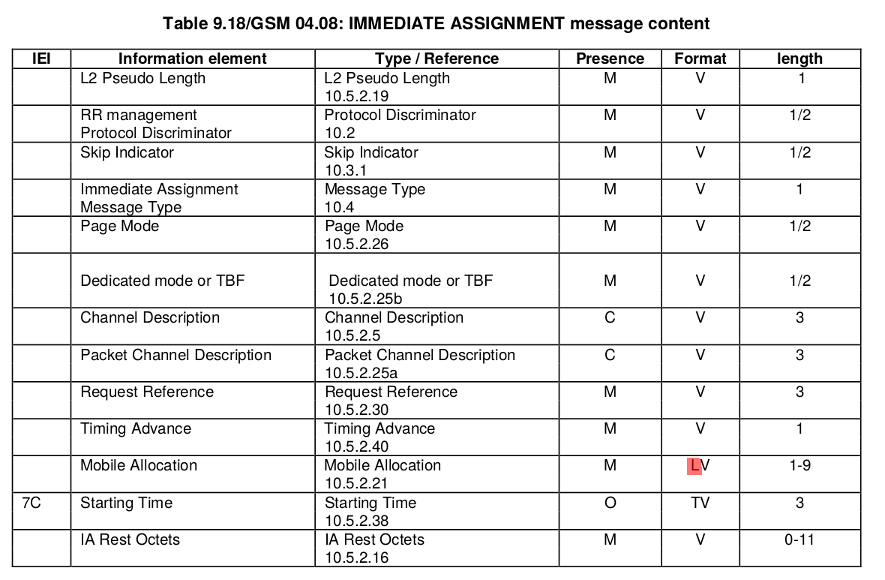 GSM/04.08 IMMEDIATE ASSIGNMENT message