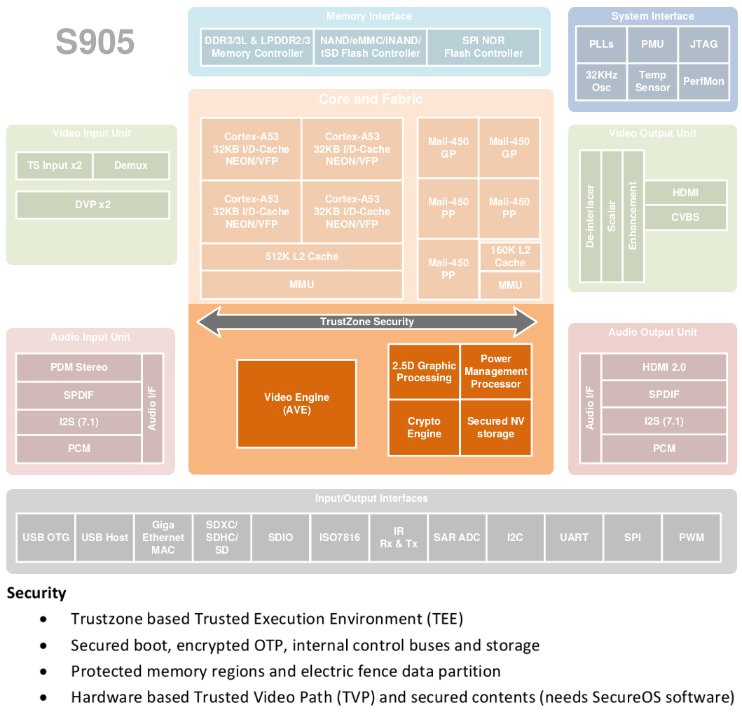 S905 block diagram