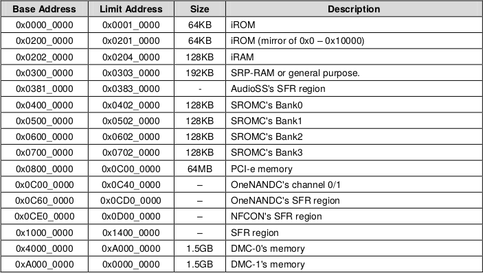 fred's notes – Emulating Exynos 4210 BootROM in QEMU